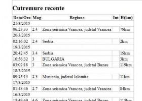 Cutremure în săptămâna 16-22 martie